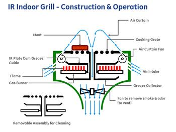 Infrared Indoor Grill | FirstBuild